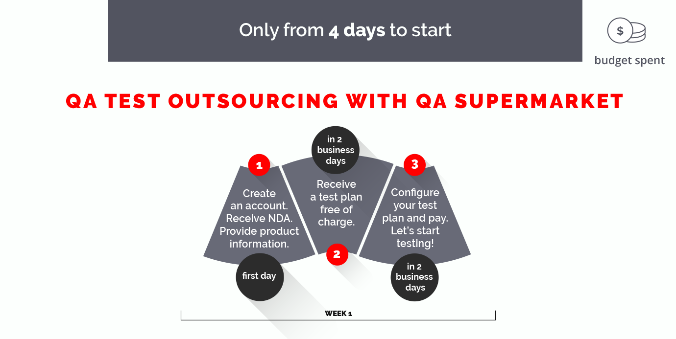 QA Test Outsourcing with QA Supermarket