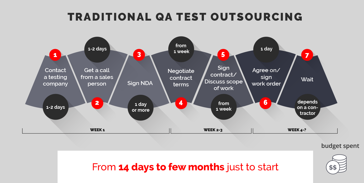 Traditional QA Test Outsourcing