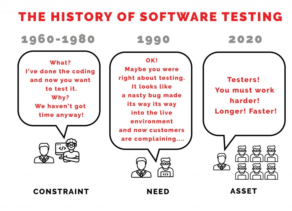 The History of Software Testing