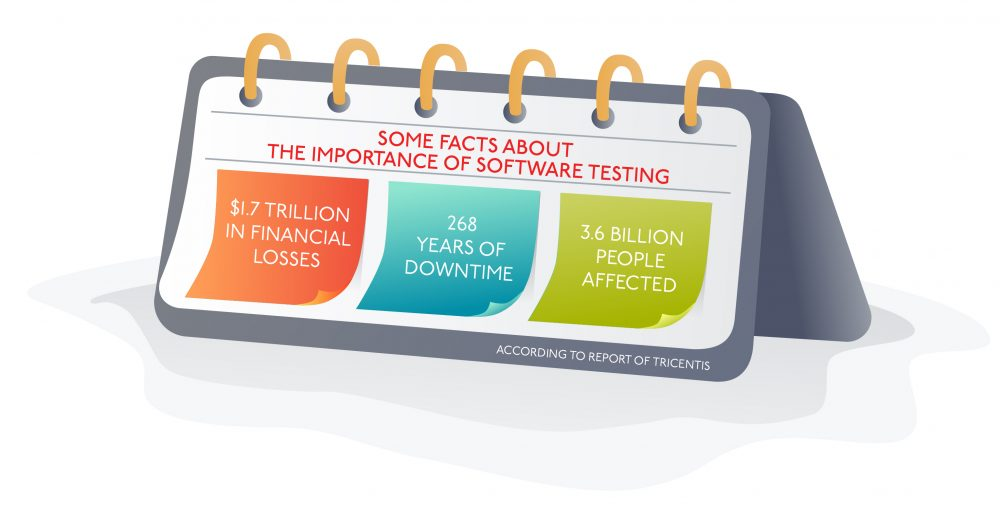 The Importance of Web Testing